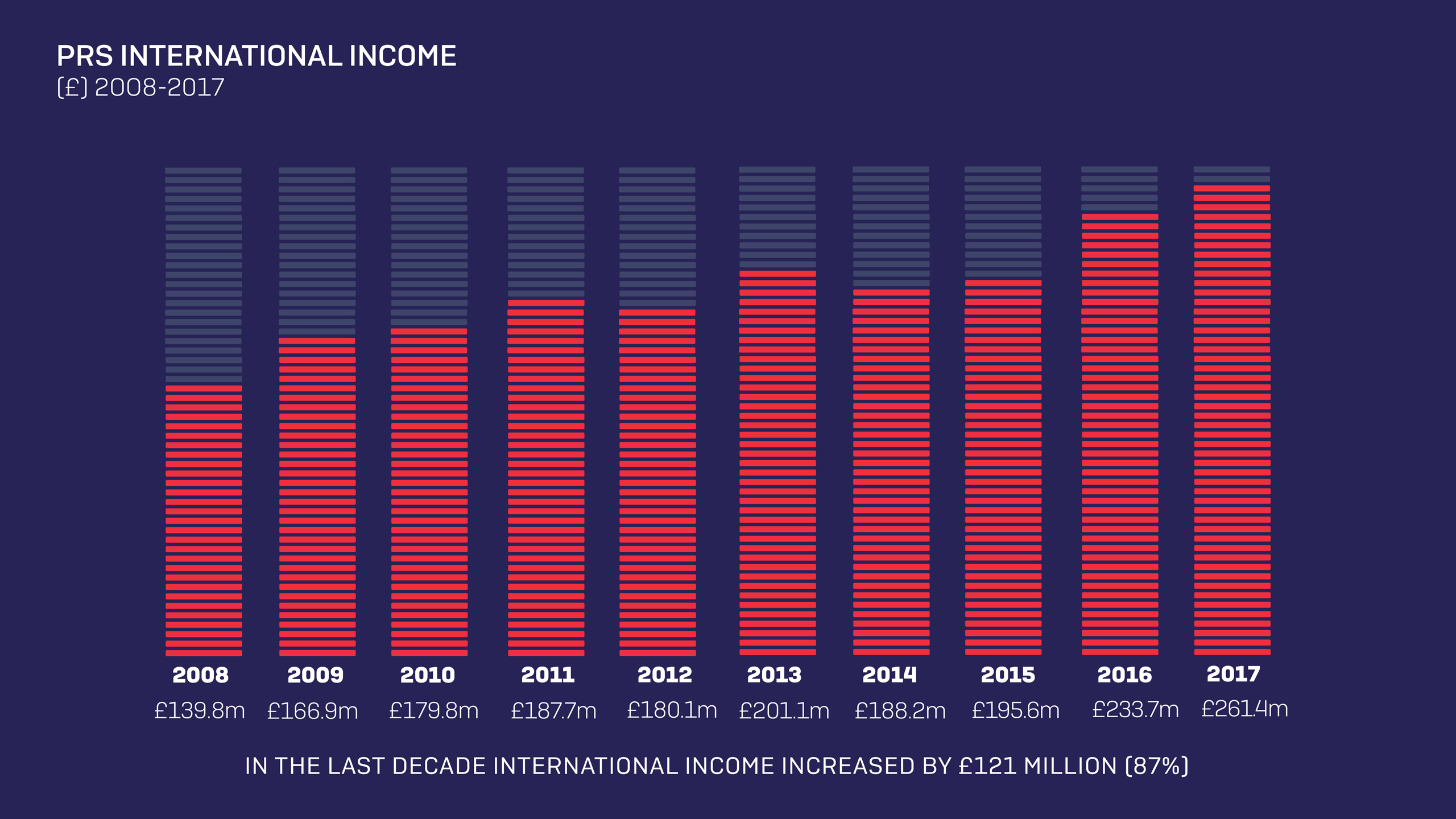 International Income over a decade