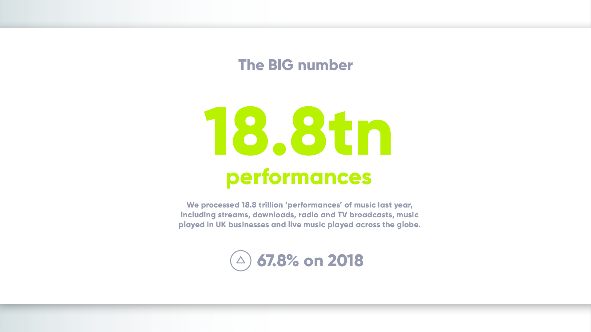 PRS Big Numbers 2019 Headline Results