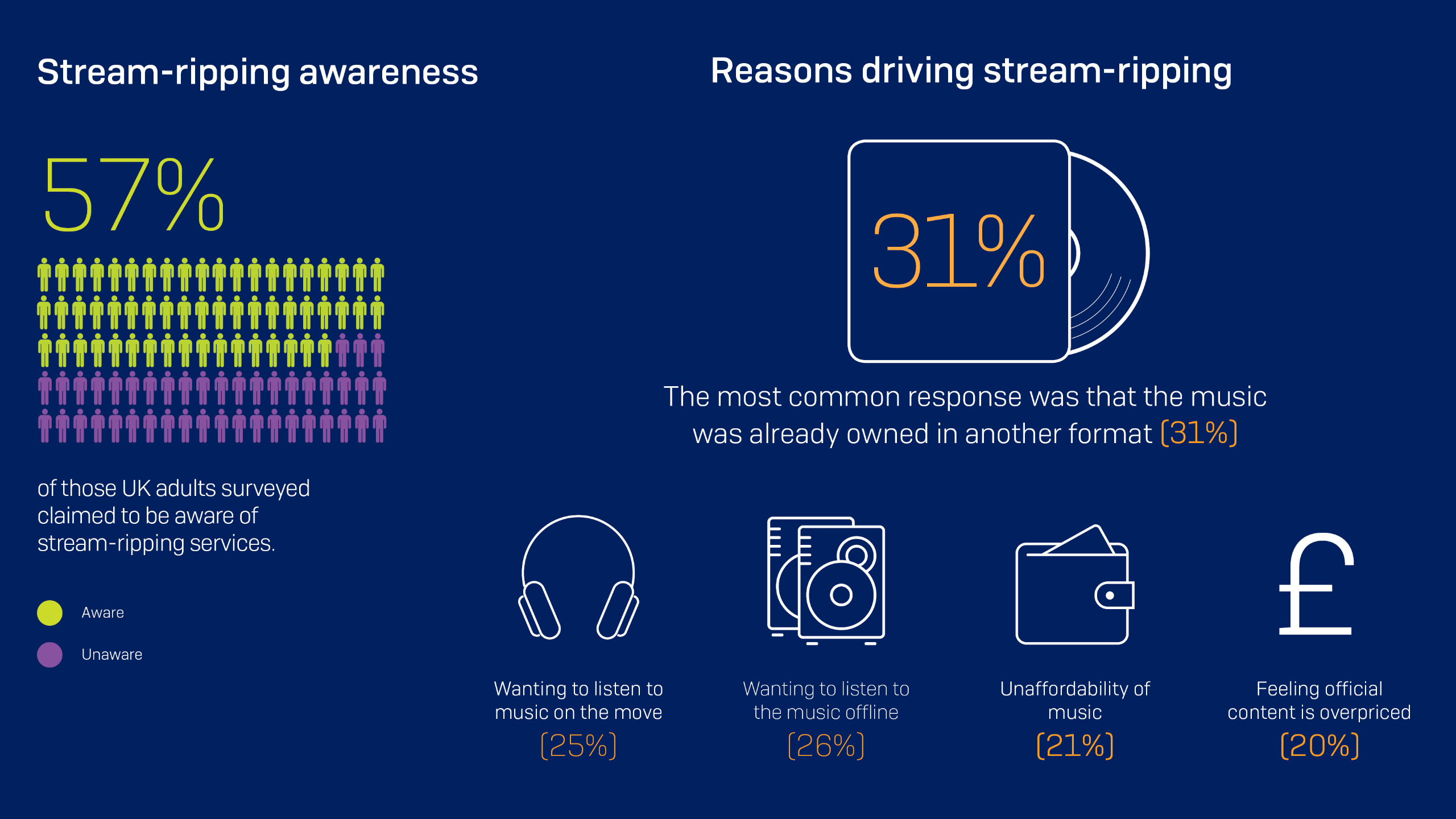 Stream-ripping Awareness Infographic