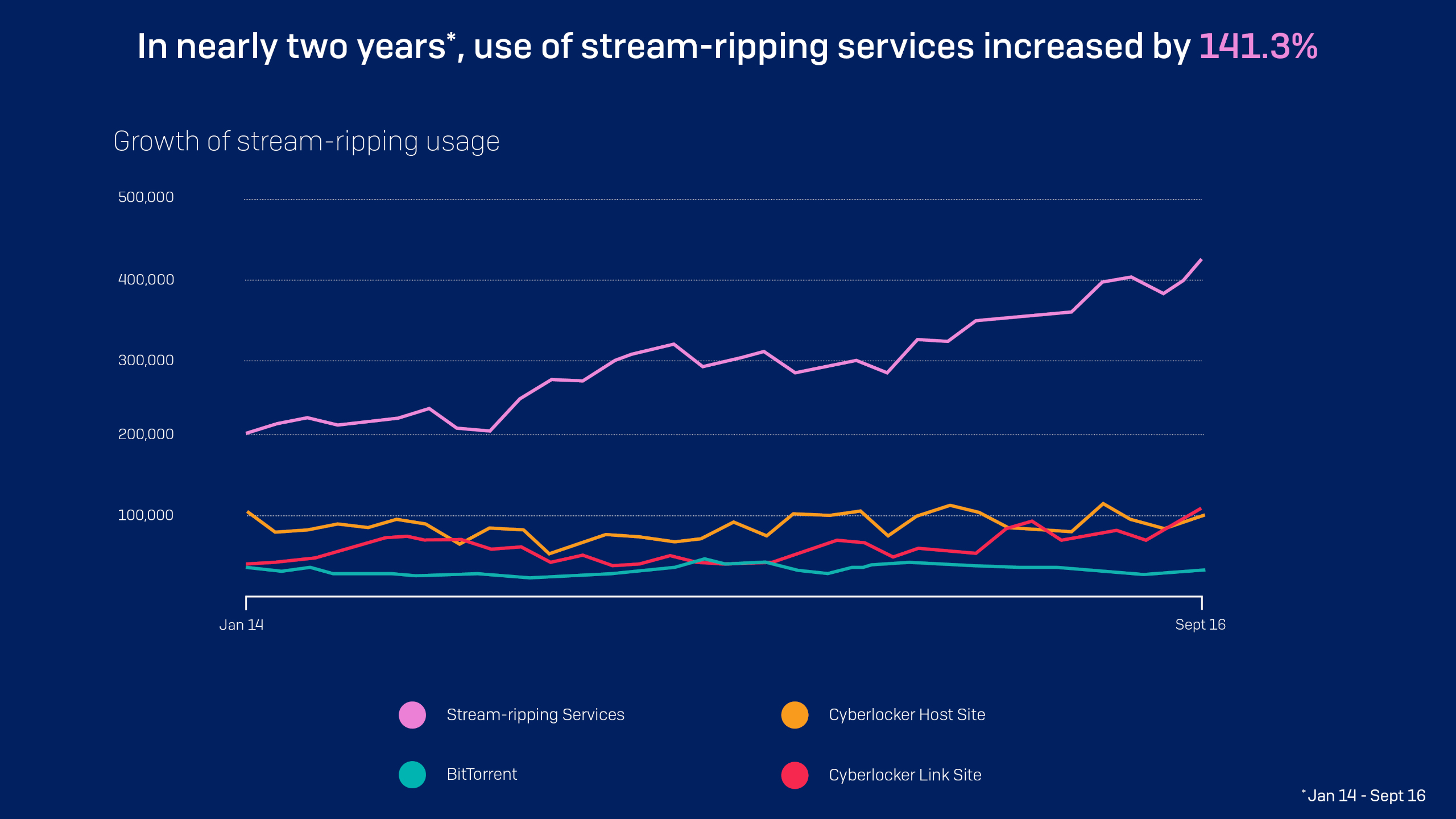 Stream-ripping Growth Infographic
