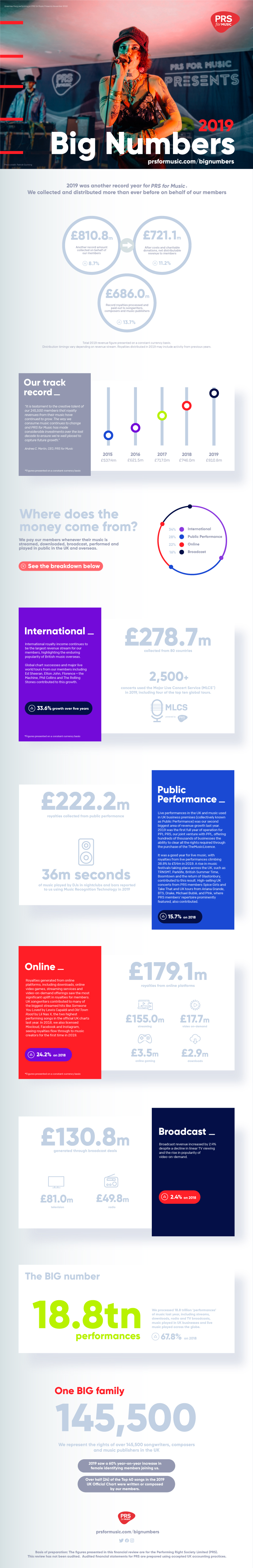 PRS Big Numbers infographic 2019 2