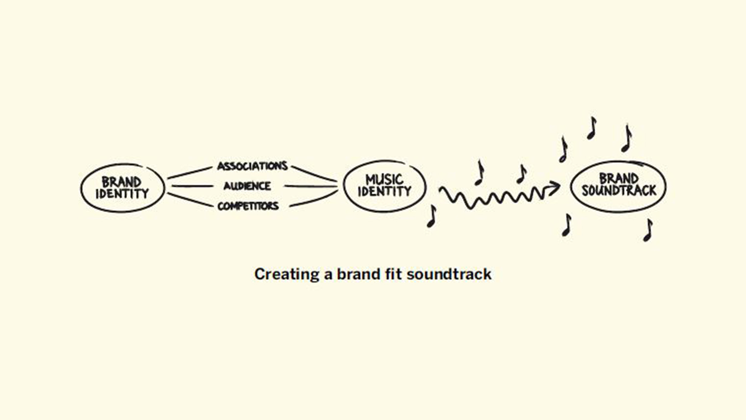 What does your brand sound like study carried out by Sound Track Your Brand