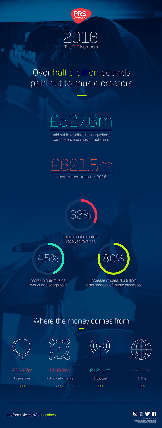 PRS for Music 2016 Financial Results Infographic