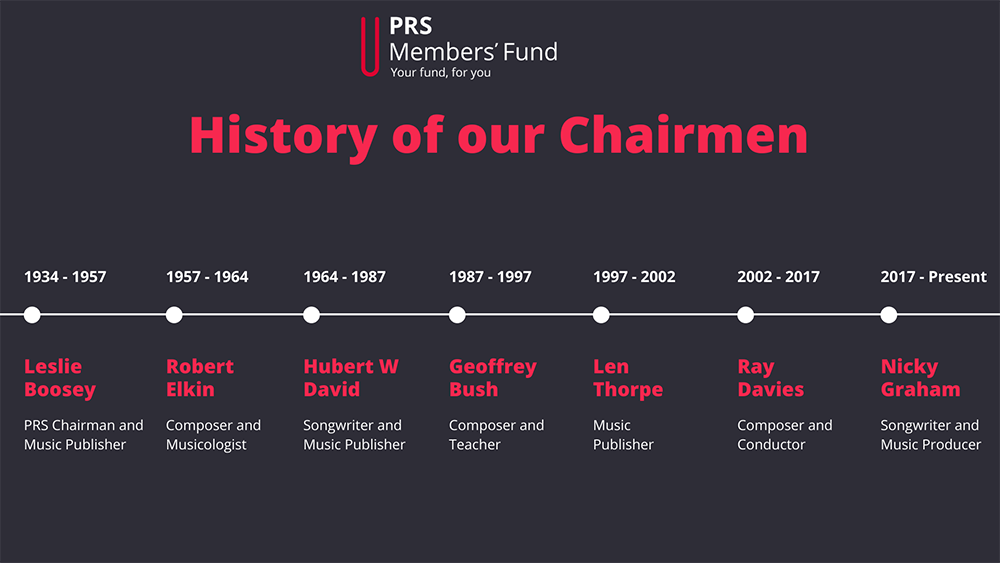 History of our Chairmen