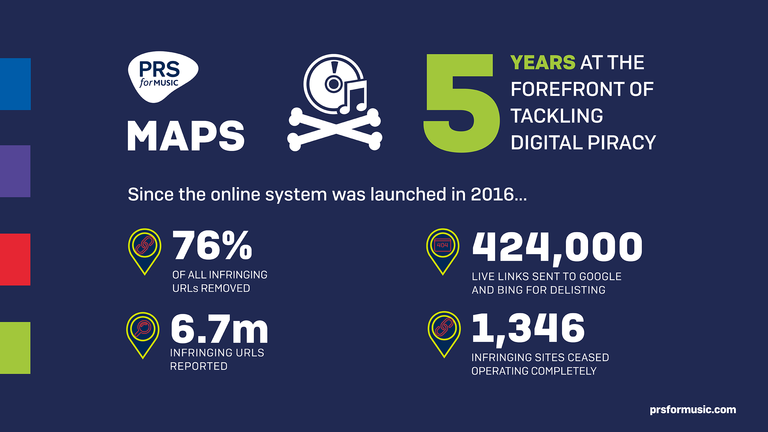 Infographic shows figures demonstrating the success of MAPS