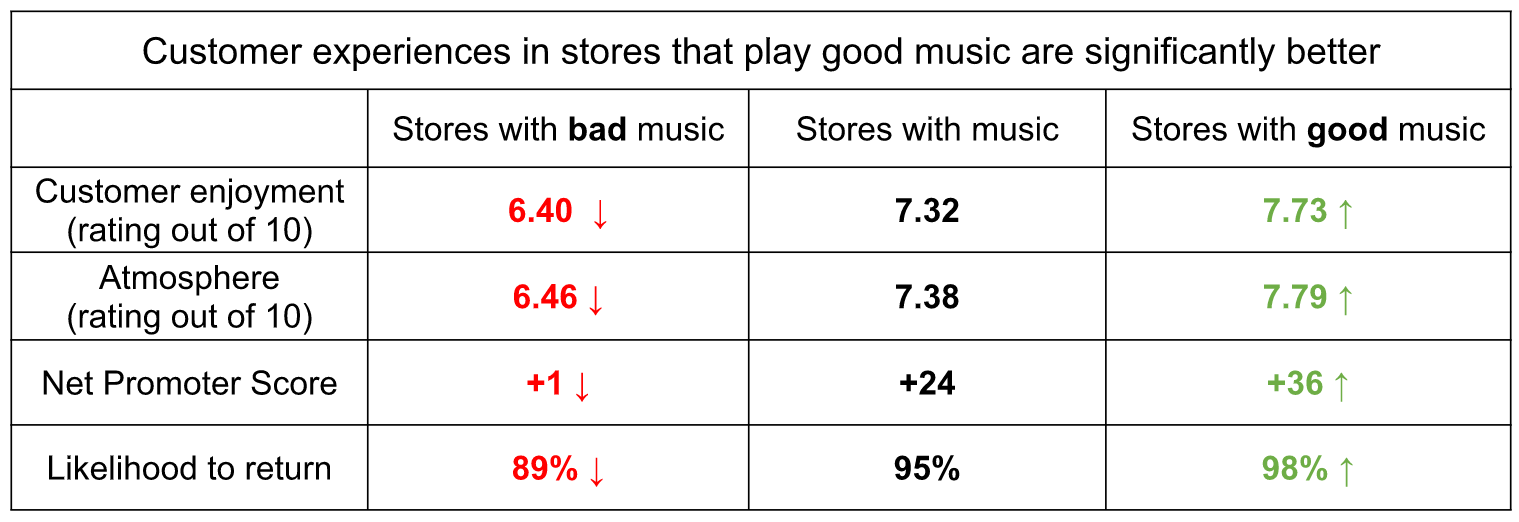 Table showing customer experiences in stores with and without music