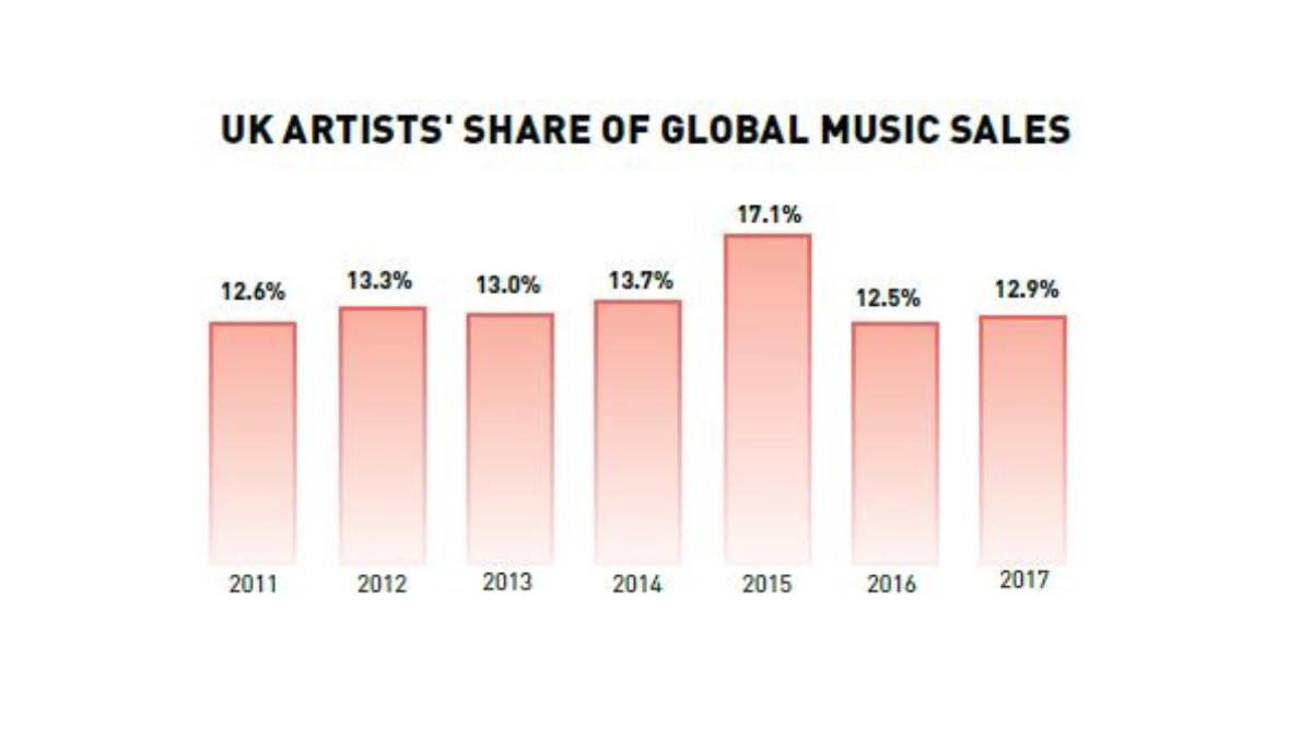 Graph showing UK artists share of global sales