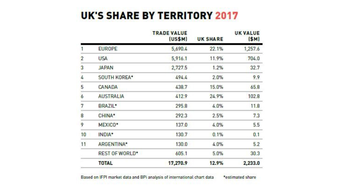 Table showing British Music share by Territory